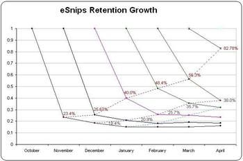 Retention_graph_2